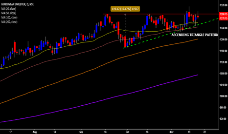 HINDUNILVR: HUL is a classic ascending triangle pattern waiting for B/O