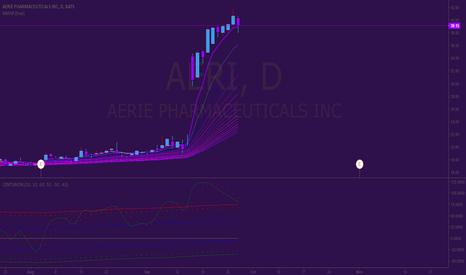 AERI: Short Position on Aerie Pharmaceuticals (AERI)