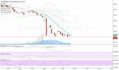 SWKS: Intraday - watching for a break down below $93.50