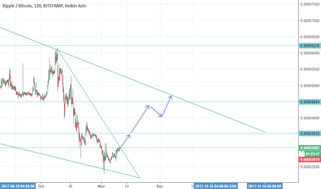 XRPBTC: Let's see XRP