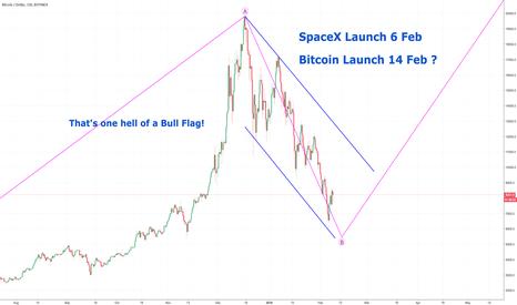 BTCUSD: Bitcoin - The bigger Picture.