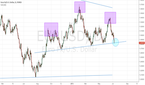 EURUSD: EURUSD head and shoulders breakdown?