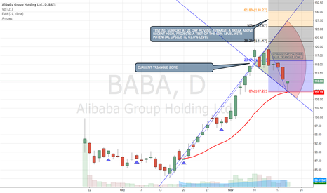 BABA: UPDATED BABA CHART