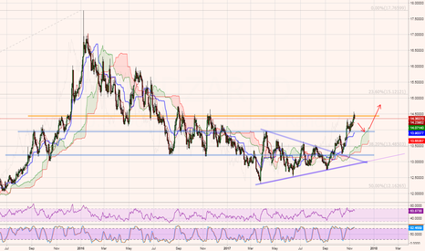 USDZAR: USDZAR - Watching/waiting for a potential long entry