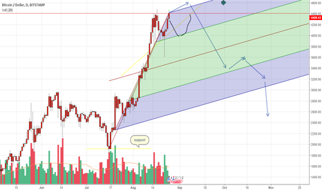 BTCUSD: Bitcoin  bubble is coming :)