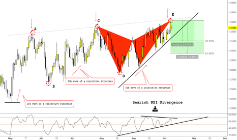 USDCAD: (Daily) Butterfly as Reversal? Bearish @ Structure