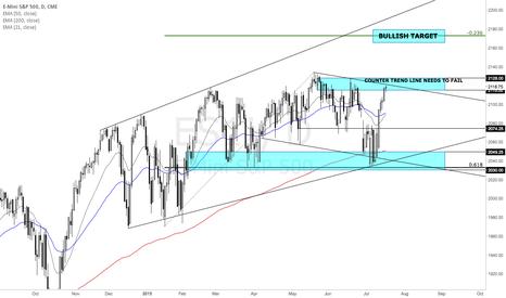 ES1!: S&P 500 DAILY