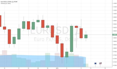 EURUSD: Рекомендация EURUSD: Sell TP 1,05 SL 1,10