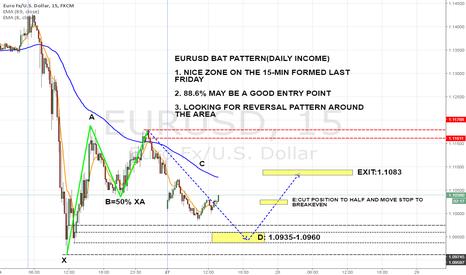 EURUSD: EURUSD 15-MIN BULLISH BAT PATTERN(DAILY INCOME)