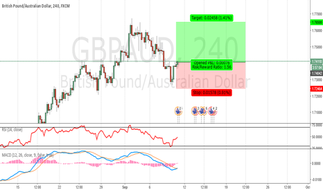 GBPAUD: GBP/AUD : 09/09/2016 - Buy