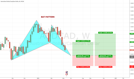 AUDCAD: AUDCAD W Bullish BAT PATTERN @ 0.9270