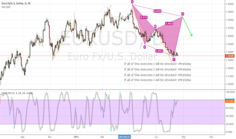 EURUSD: Harmonic pattern/ABCD pattern on EURUSD long