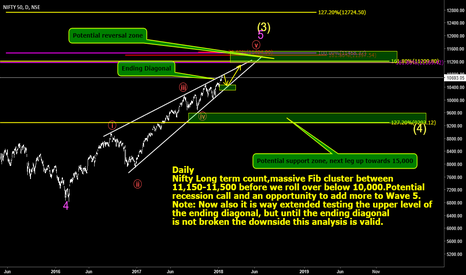 NIFTY: Nifty long term, wait for the market to fall below 10,000