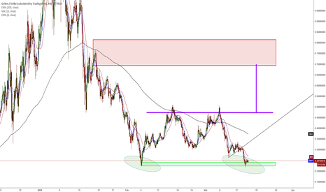 GNTUSD: GNT/USD - Another Zone Hit - I'm Calling It a Double Bottom!
