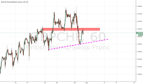 GBPCHF: GBPCHF Support And Resistance