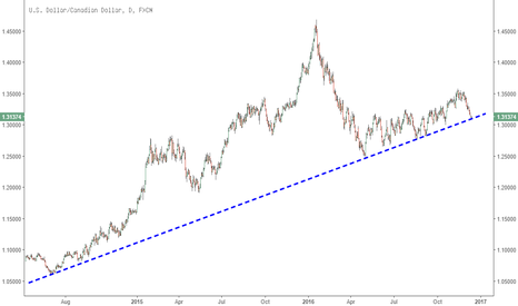 USDCAD: USDCAD testing long-term trend support