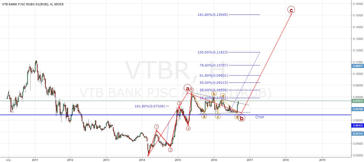 ВТБ или как удвоить депо за два года