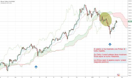 BTCUSD: Bitcoin Daily range