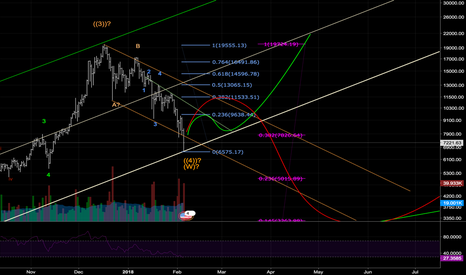 BTCUSD: Long to 9.5k. Then....decide yourself