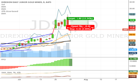 JDST: JDST failed to go up, sold at 14.28