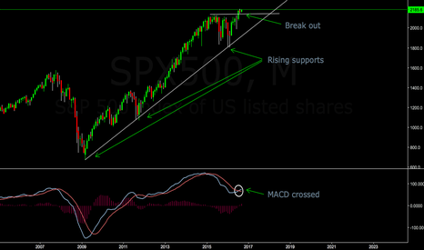 SPX500: Do you know how bullish it is?