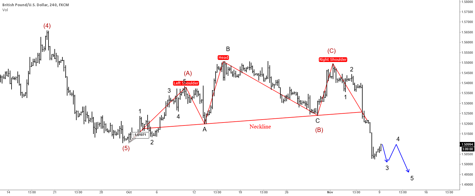GBPUSD : Bears In Play