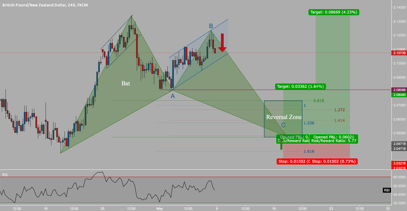 Price falling towards strong reversal zone