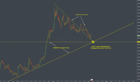 USDTRY: USDTRY: Biggest long opportunity this year