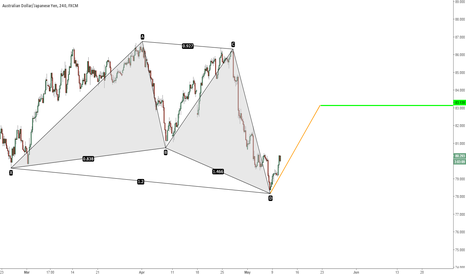AUDJPY: going up
