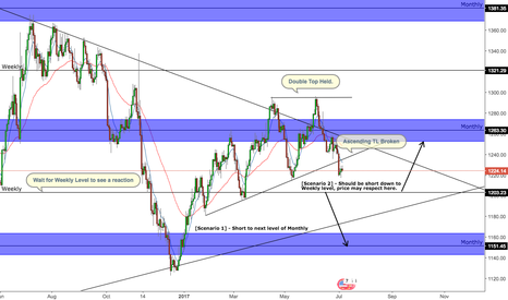 XAUUSD: Gold - Waiting for Weekly level to be hit.