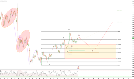 GBPUSD: GBPUSD Daily potential abcd/zig zag