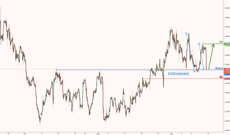 GBPUSD: GBPUSD right on major support, time to buy!