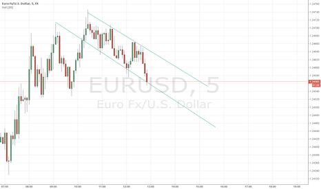 EURUSD: EUR falling has begun
