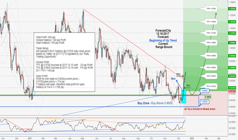 AUDCAD: AUDCAD weekly update:Total profit 938 pips in 4 days!