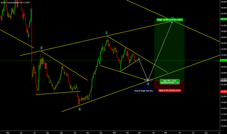 GBPJPY: Long Term Trade on GBPJPY