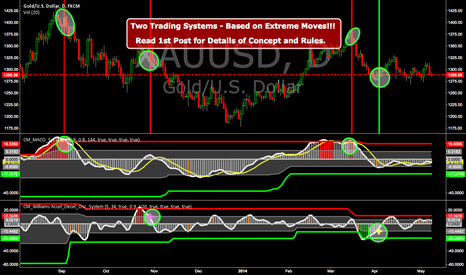 XAUUSD: Two Trading Systems - Based on Extreme Moves!!!
