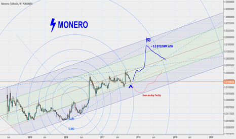XMRBTC: Monero/btc: A New Hope ( current price 0.0159btc )