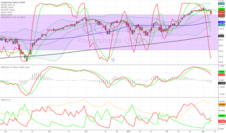 QQQ: QQQ looking overbought
