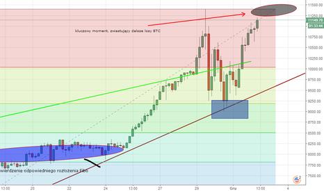 BTCUSD: Bitcoin, co dalej? moja ocena sytuacji.