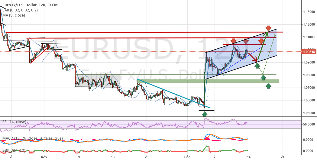 Analysis and Forecast EUR / USD - Weekly overview (14.12-18.12)
