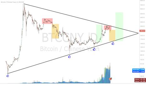 BTCCNY: Bitcoin - Mega China Triangle