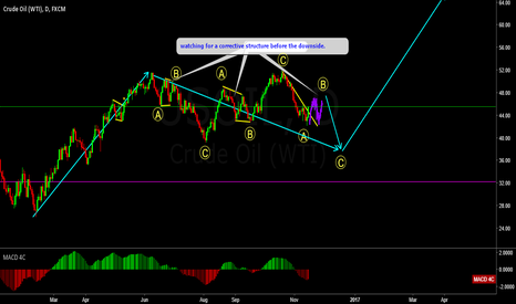 USOIL: USOIL UNDERSTANDING WAVE STRUCTURE & HOW THEY BEHAVE