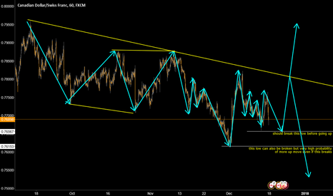 CADCHF: cadchf possible wave path