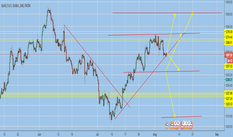 XAUUSD: THE GOLD FORECAST - MOST INFALLIBLE GOLD FORECAST - TV