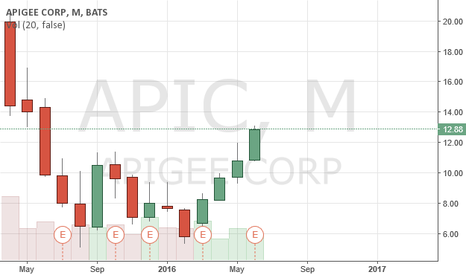 APIC: $APIC Apigee - After IPO