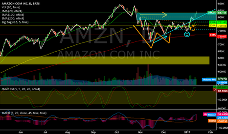 AMZN: AMZN @ daily @ will gap be confirmed this week ?