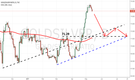 GOLDSILVER: ROUNDED TOP ON GOLD:SILVER RATIO CHART