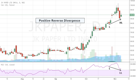 JKPAPER: JK Paper- Positive Reverse Divergence - Buy Re-entry