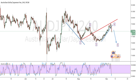 AUDJPY: Completing the 5th Wave