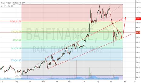 BAJFINANCE: Bajaj Finance to trade towards support 850